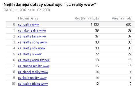 Nejhledanější dotazy Seznam.cz